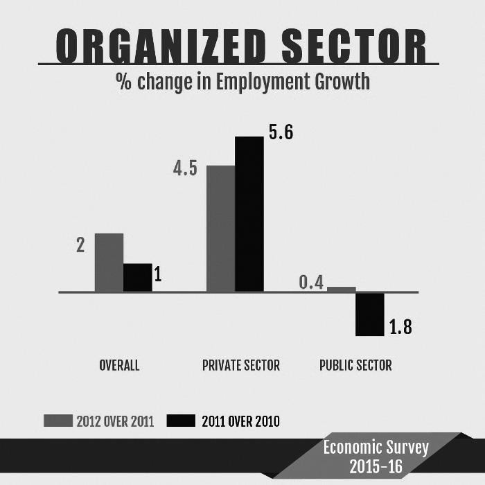 Economic Survey Gives a Holistic Vision of Jobs Issues