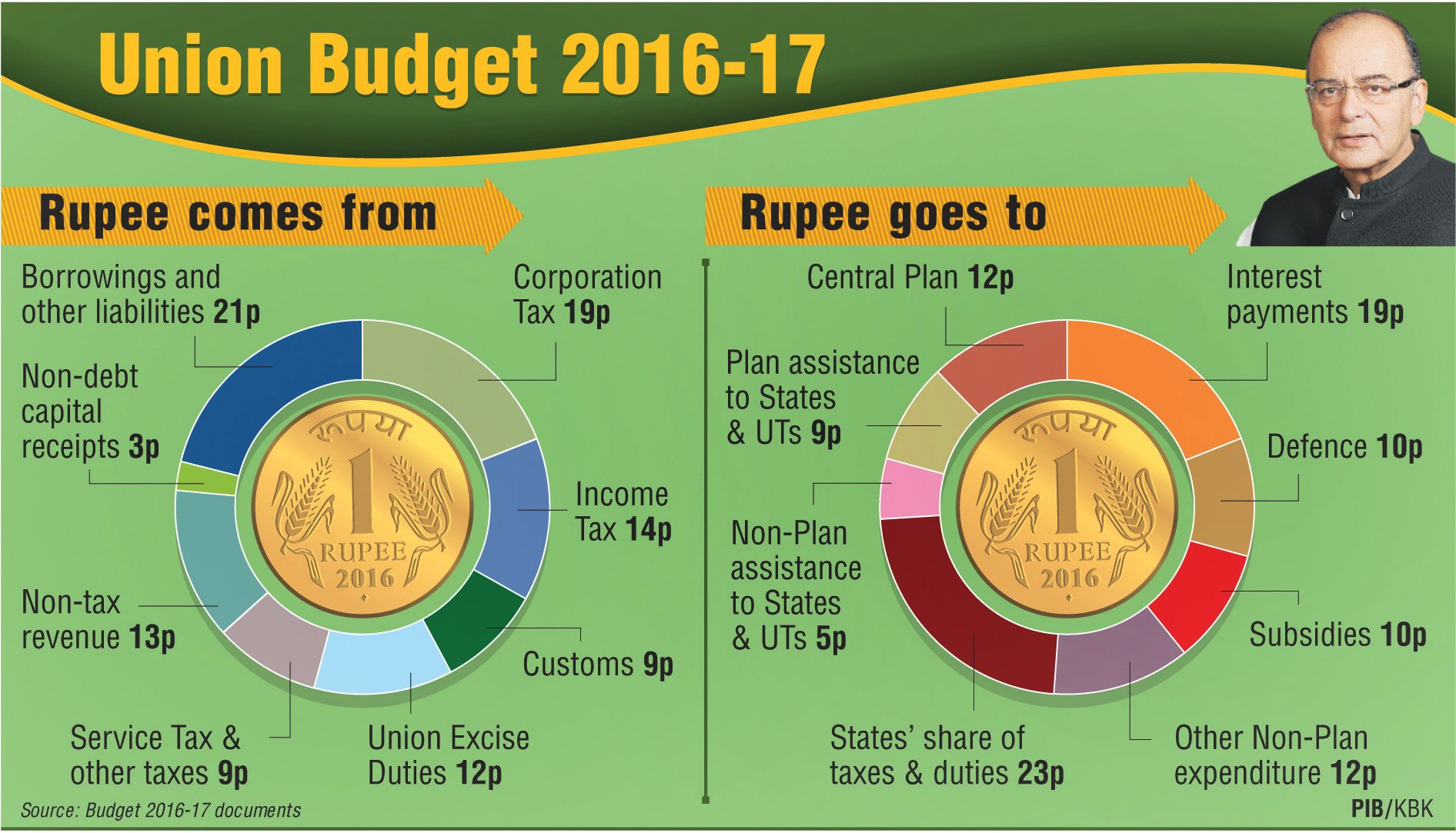 Union Budget 2016-17 Fine Balance between Growth & Fiscal Prudence