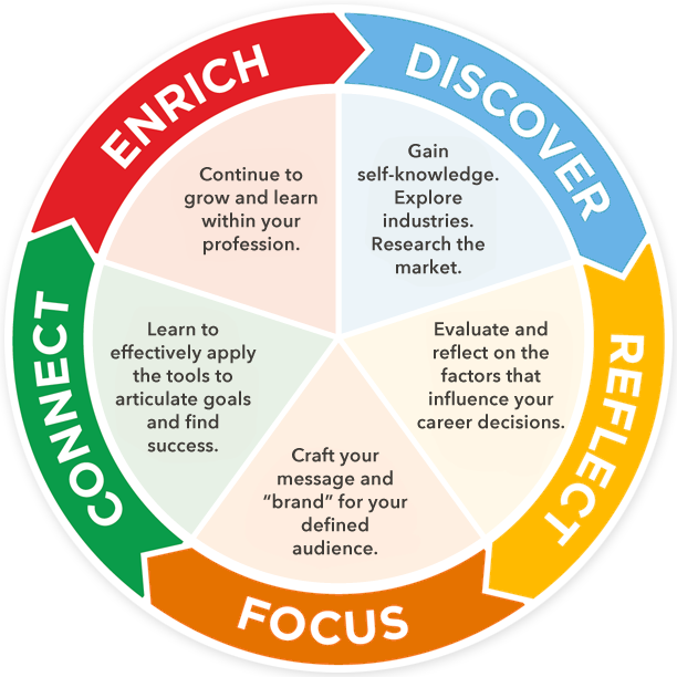 personal development skills to be employed The individual development plan (idp) is an organized approach to learning experiences that are designed to improve competencies and skills.